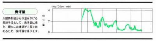 発汗のグラフ